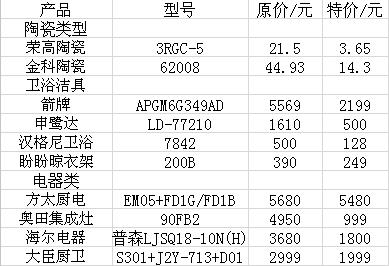 南昌弘阳打造HOUSE365联手全城欢购物团装在家具市场哪板桥二手图片