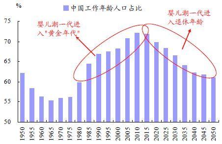 中国人口红利现状_为什么人口红利会消失