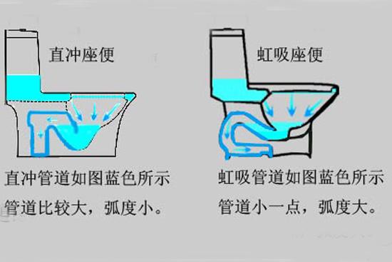对比冲水方式选购最适马桶