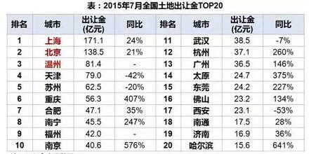 2015年7月全国土地出让金TOP20