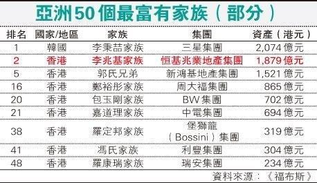 亚洲50大富豪家族排行榜:房地产行业依然是主流