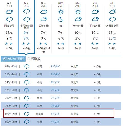 冷!明天或有雨夹雪