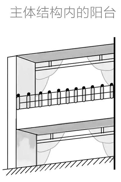 主体结构内阳台,算全面积