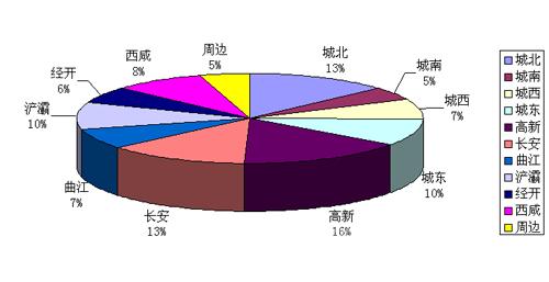 2015年西安各区域新盘分布比例