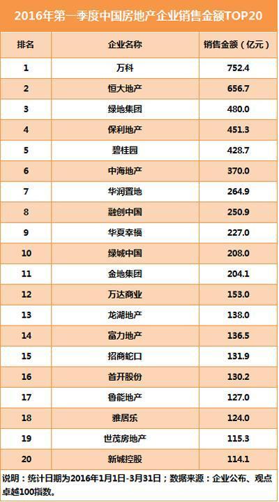 2016年第一季度中国房地产销售金额20强
