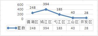 5.9-5.15芜湖商品住宅成交893套