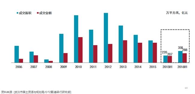 2016年上半年武汉土地市场成交情况