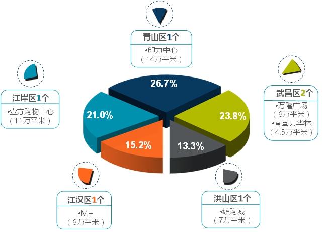 2016年下半年武汉商业体入市情况