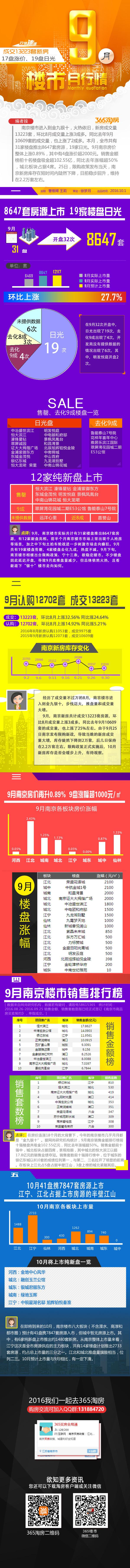 图说|火热金九 19盘日光 南京新房成交超1.3万套!南京楼市进入到金九银十,火热依旧,新房成交量13223套,环比8月成交量上涨3成多。同比去年9月10609套的成交量,也上涨了2成多。本月,全市共有31家楼盘推出8647套房源,19家日光。