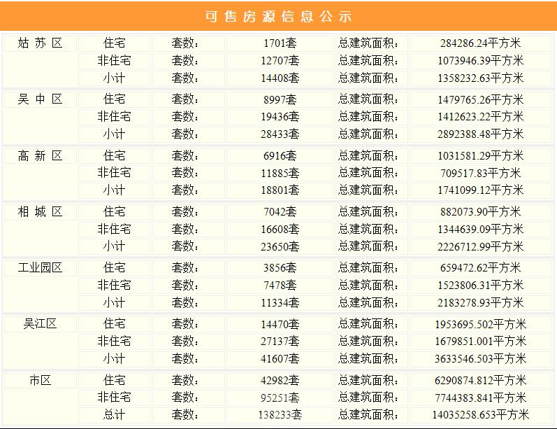 数据来源:苏州市住房和城乡建设局365数据研究中心