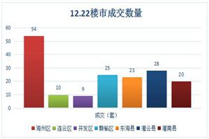 连云港房产交易市场12月22日成交数据