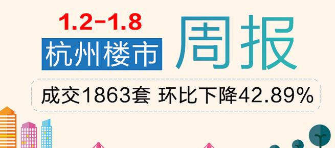 专题:上周杭州商品房共成交1863套 环比下降42.89%