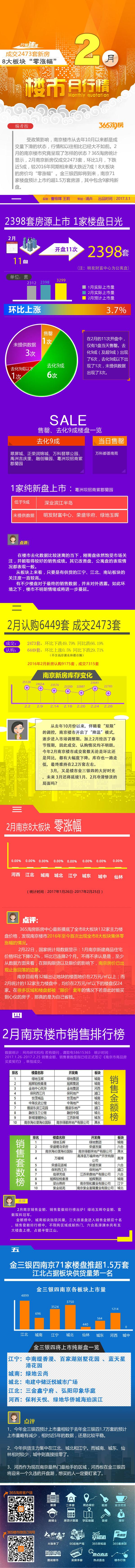 2月南京新房仅成交2473套,环比1月,下跌近5成,较2016年同期相来看大跌近7成