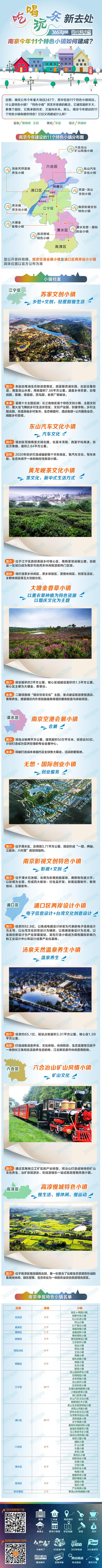 南京今年11个特色小镇如何建成?