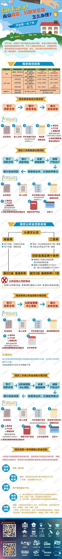 南京买房贷款怎么办