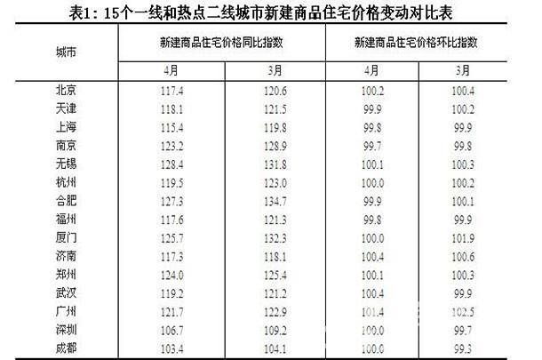 15个一线和热点二线城市新建商品住宅价格变动对比表