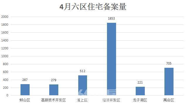 (蚌埠住宅备案量 365淘房 资讯中心)