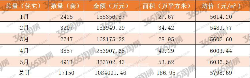 (经开区1-5月份住宅销售状况 365淘房 资讯中心)