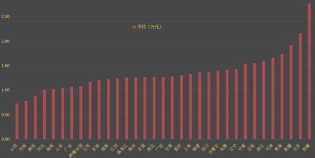 2016年公积金缴存情况,点击可放大(数据来源:住建部)