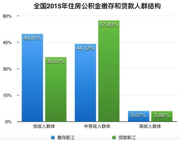 数据来源:全国住房公积金2015年年度报告