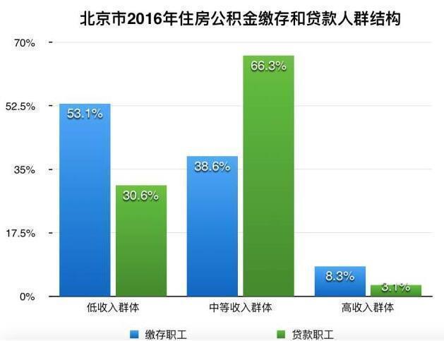 数据来源:北京住房公积金2016年年度报告