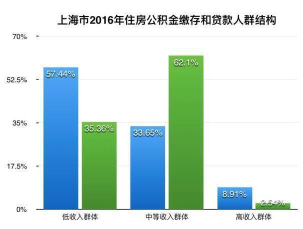 数据来源:上海市住房公积金2016年年度报告