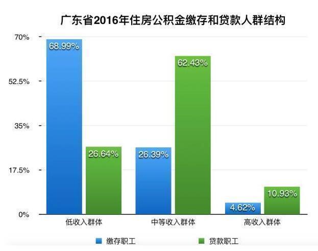 数据来源:广东省住房公积金2016年年度报告
