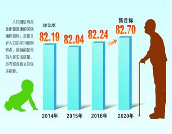 无锡人均期望寿命82.24岁
