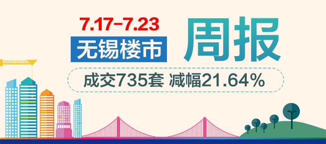 周行情:无锡楼市淡季显现 惠山区继续领跑全市