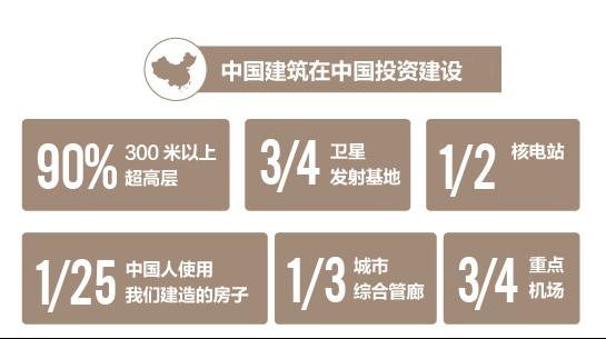 中国建筑——中国建筑行业领军企业