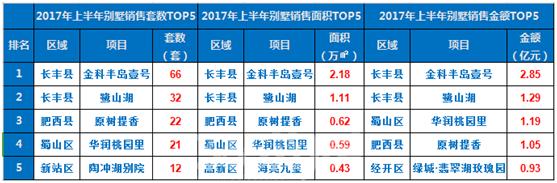 (2017年上半年合肥的别墅项目销量表 365淘房 资讯中心)