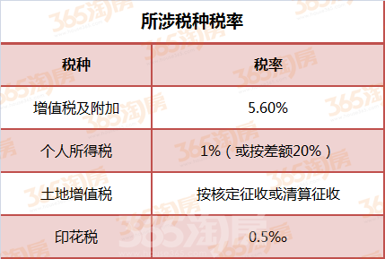 芜湖个人不动产卖方所涉税种税率