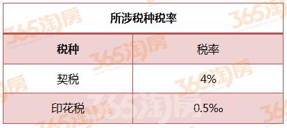 芜湖个人不动产买方所涉税种税率