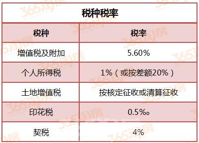 芜湖个人不动产赠与所涉税种税率