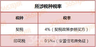芜湖个人不动产互换所涉税种税率