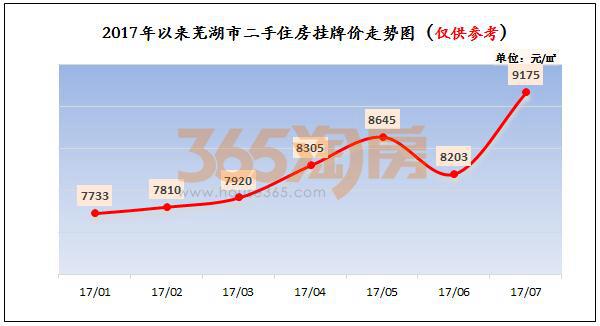 2017年1-7月芜湖市二手住房挂牌价走势图