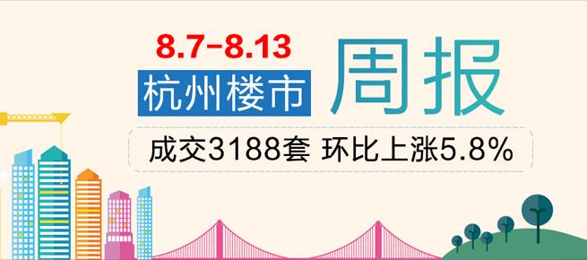 周行情:上周杭州商品房成交3188套 环比上涨5.8%