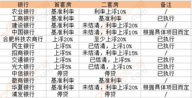 合肥银行利率统计.jpg