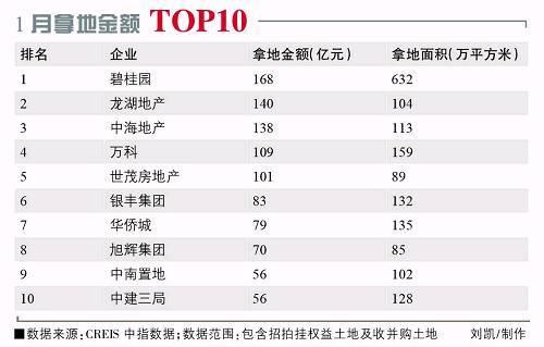 2018年1月,全国土地市场依旧保持了2017年的热度,房企拿地热情依旧不减。据中原地产研究中心统计数据显示,2018年1月,50大热点城市卖地金额高达3773.6亿元,同比上涨73%。与此同时,根据中国指数研究院监测数据显示,在2018年1月房企拿地金额和拿地面积排行榜上,碧桂园分别以168亿元和632万平方米夺得双料冠军,龙湖地产和中海地产紧随其后。